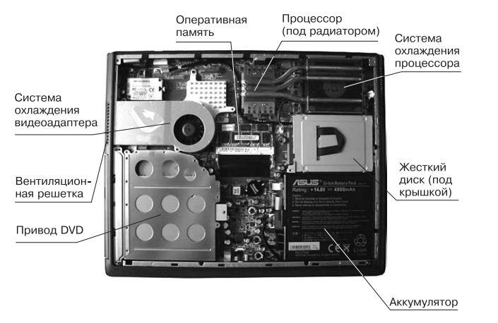 Ремонт ноутбуков в Одессе, строение ноутбука