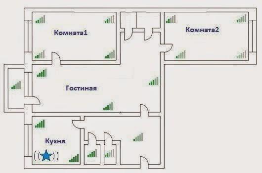 Настройка роутера в Одессе, неудачное расположение