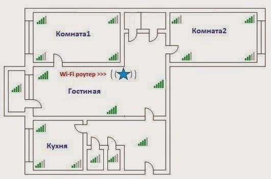 Настройка роутера в Одессе, рекомендуемое расположение
