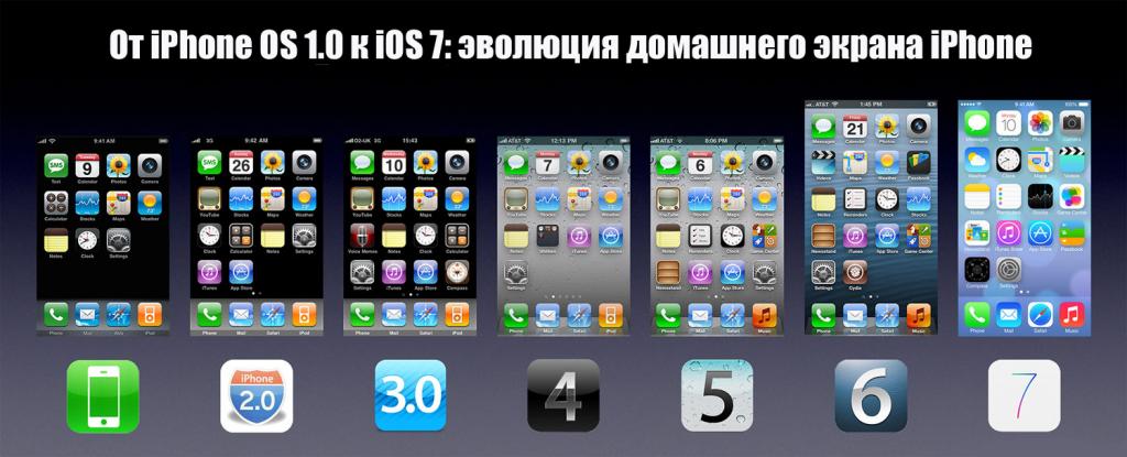 Эволюция домашнего экрана Iphone
